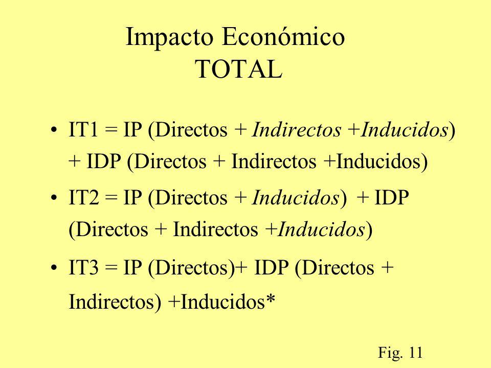 Impacto Económico TOTAL