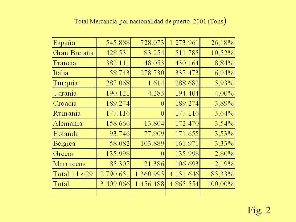 Total Mercancía por nacionalidad de puerto. 2001 (Tons)