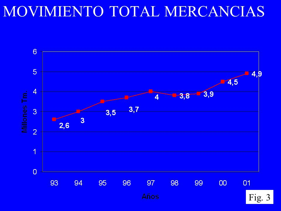 MOVIMIENTO TOTAL MERCANCIAS