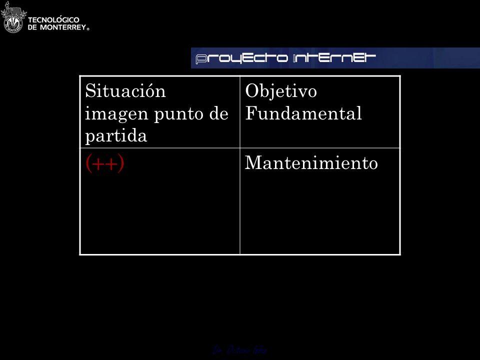 (++) Situación imagen punto de partida Objetivo Fundamental