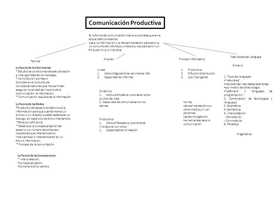 Comunicación Productiva