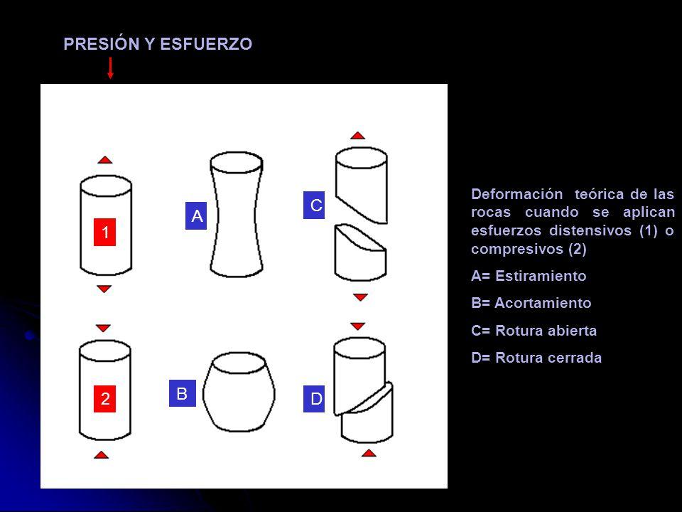 PRESIÓN Y ESFUERZO C A A 1 B 2 D
