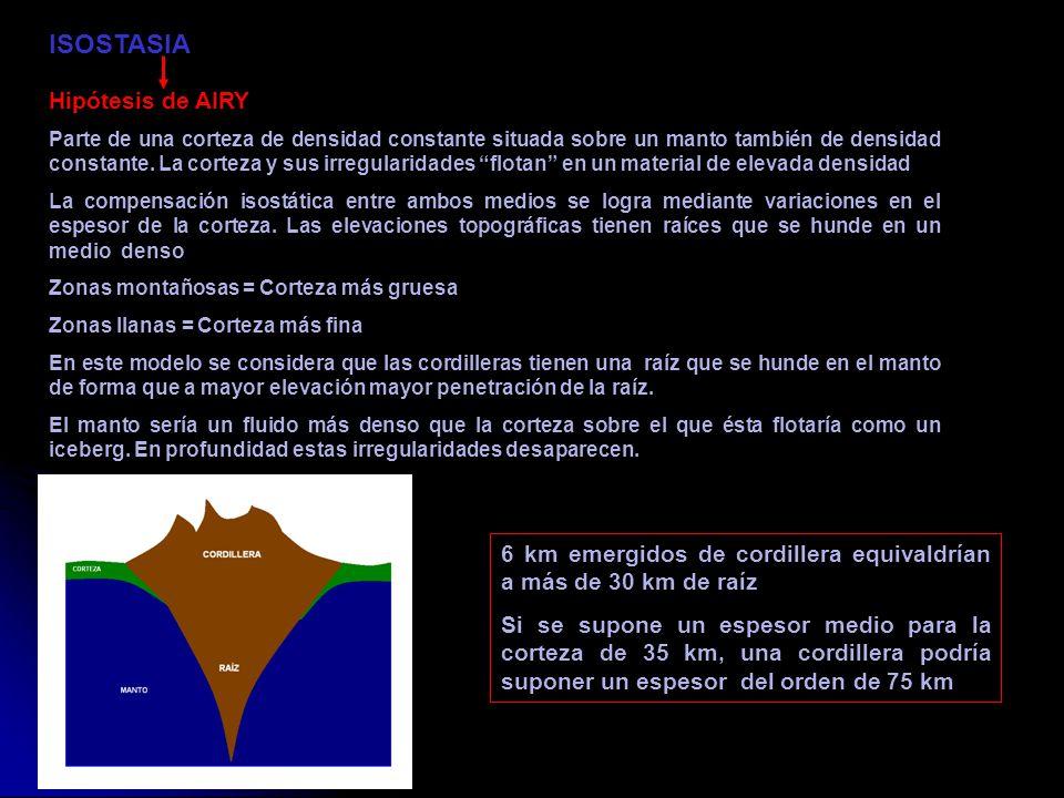 ISOSTASIA Hipótesis de AIRY