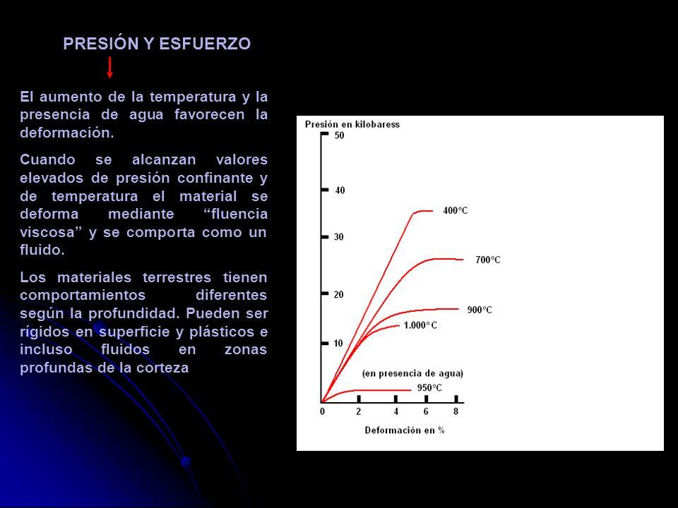PRESIÓN Y ESFUERZO El aumento de la temperatura y la presencia de agua favorecen la deformación.