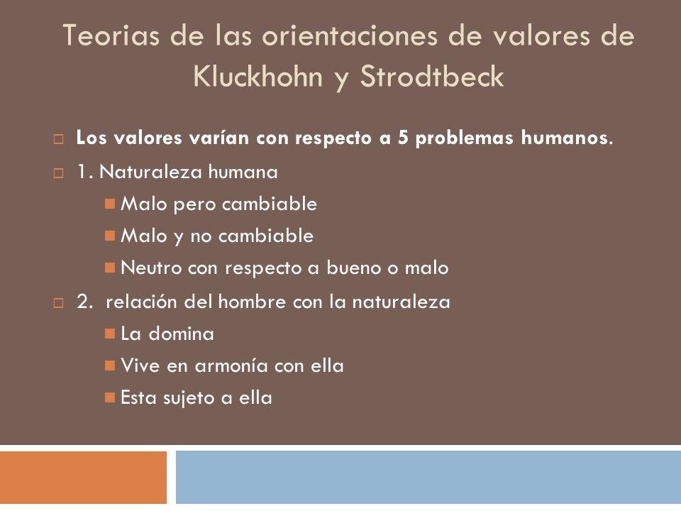 Teorias de las orientaciones de valores de Kluckhohn y Strodtbeck