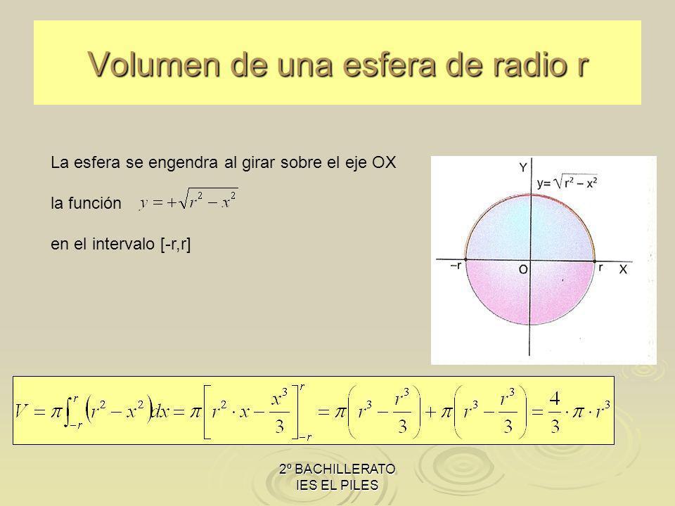Volumen de una esfera de radio r