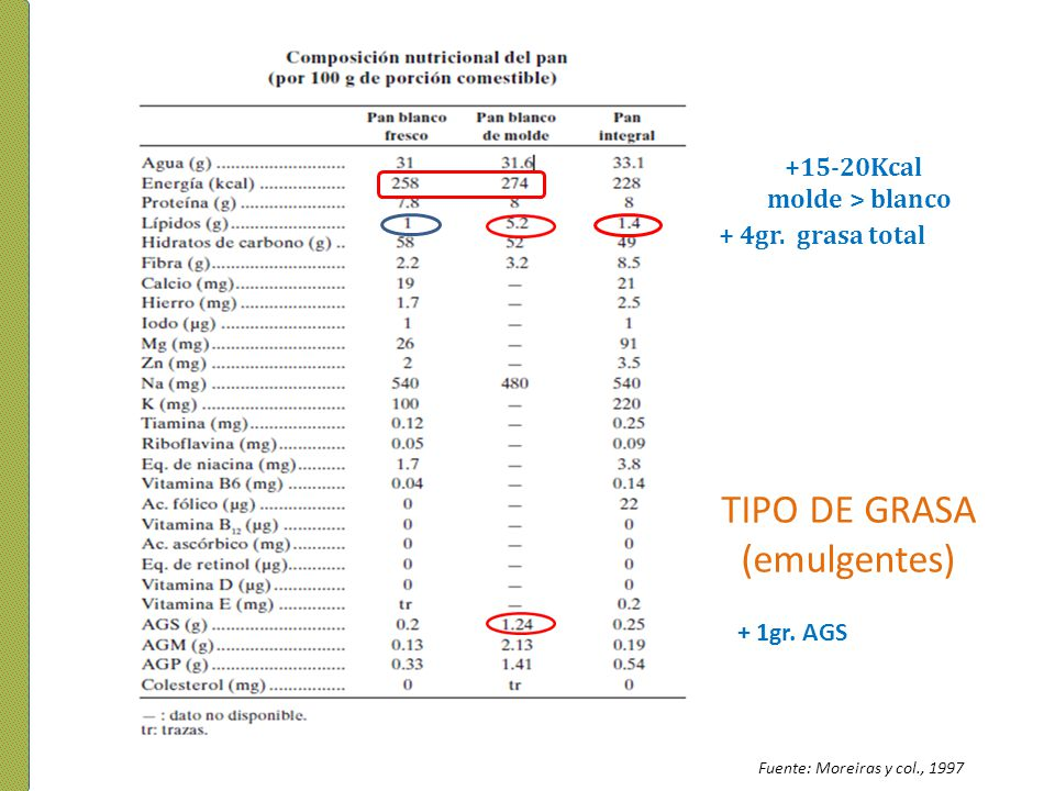 TIPO DE GRASA (emulgentes) +15-20Kcal molde > blanco