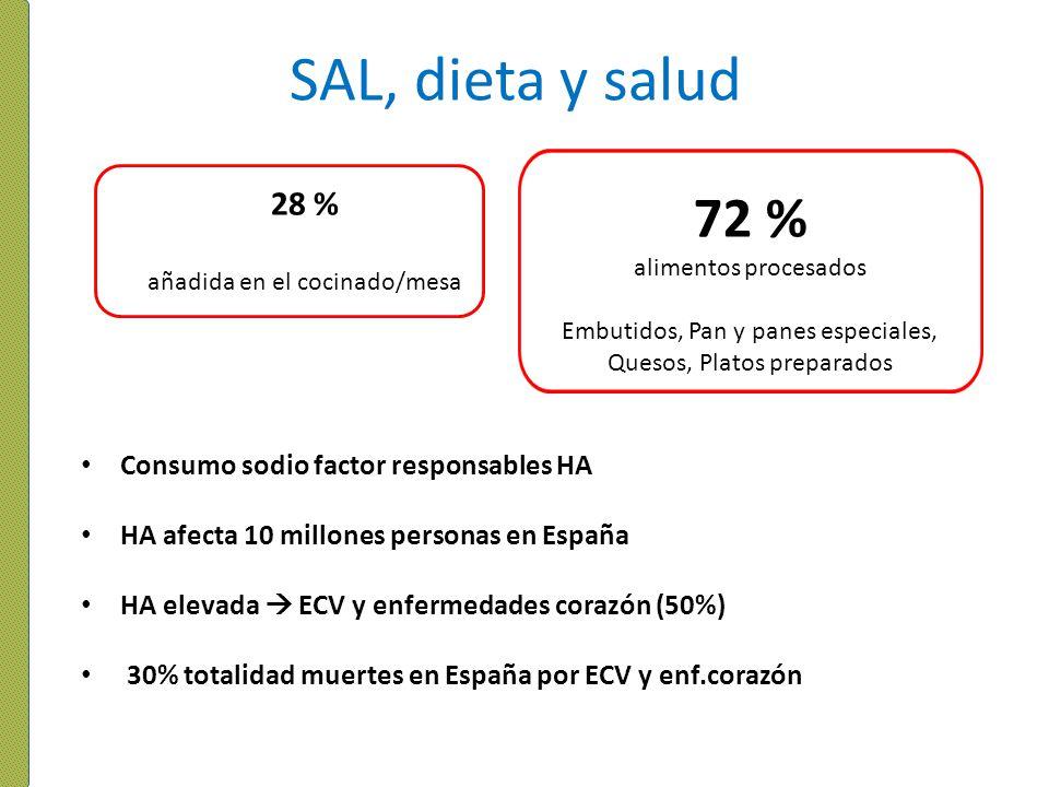 SAL, dieta y salud 72 % 28 % Consumo sodio factor responsables HA