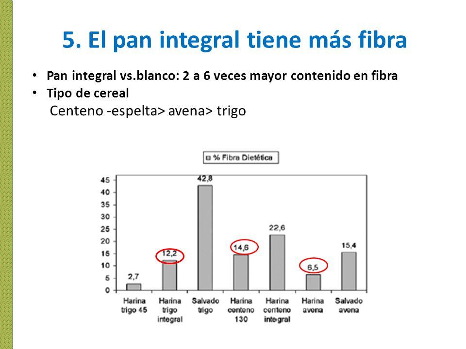 5. El pan integral tiene más fibra