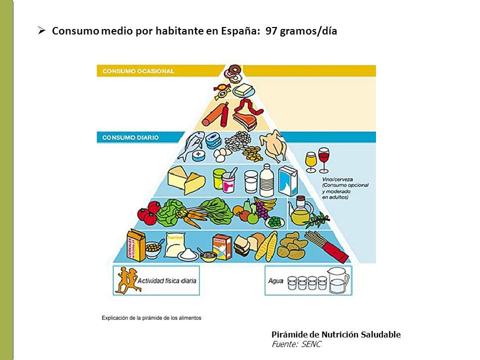 Consumo medio por habitante en España: 97 gramos/día