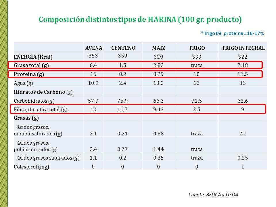 Composición distintos tipos de HARINA (100 gr. producto)