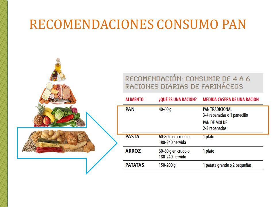 RECOMENDACIONES CONSUMO PAN