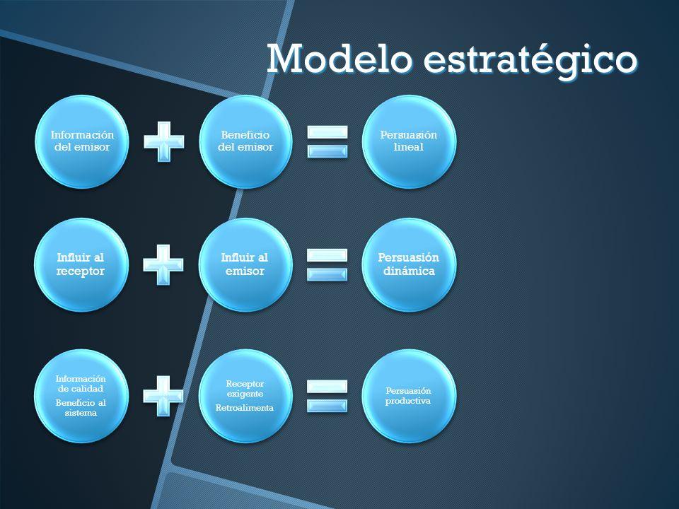 Modelo estratégico Influir al receptor Influir al emisor