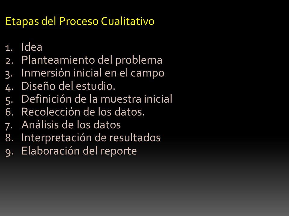 Etapas del Proceso Cualitativo Idea Planteamiento del problema