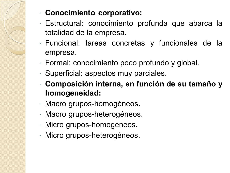 Conocimiento corporativo:
