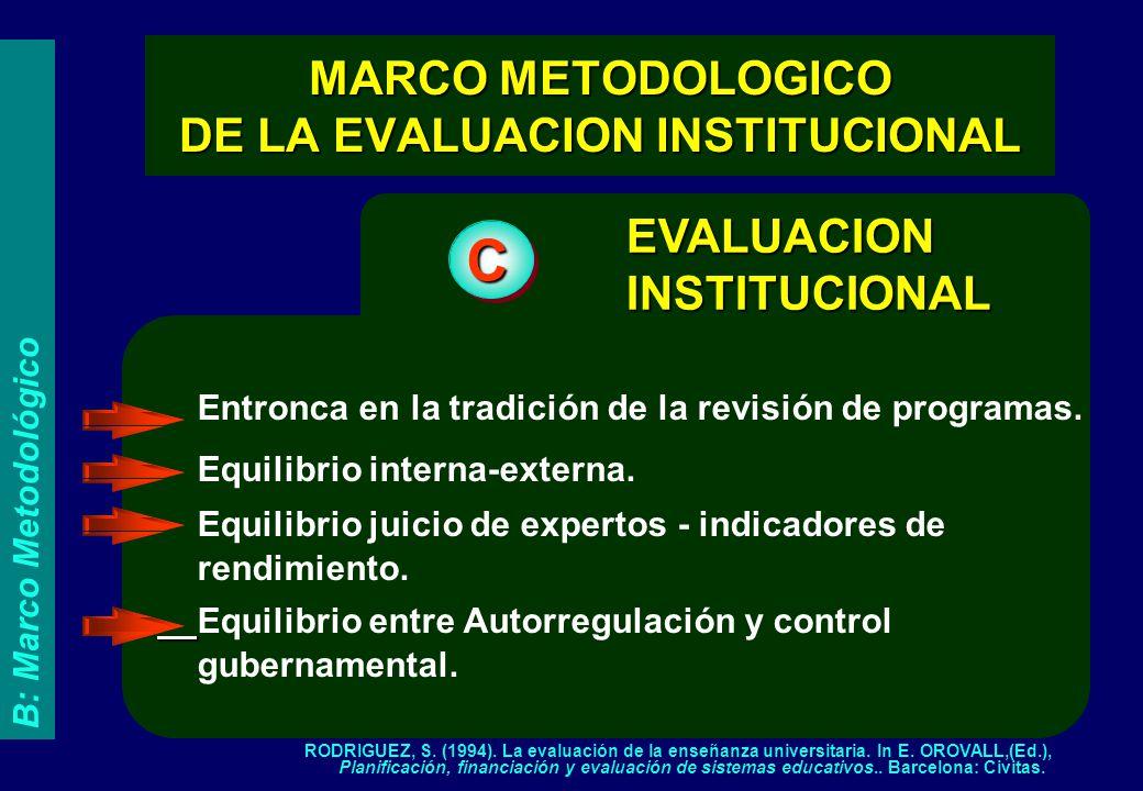 de la Evaluación Institucional