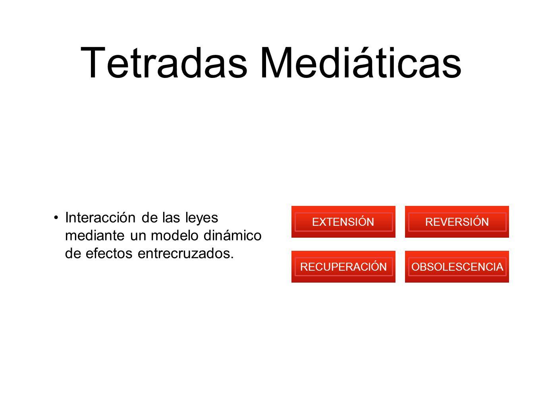 Tetradas Mediáticas Interacción de las leyes mediante un modelo dinámico de efectos entrecruzados.
