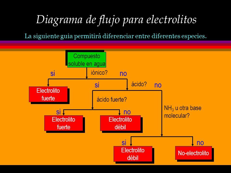 Diagrama de flujo para electrolitos
