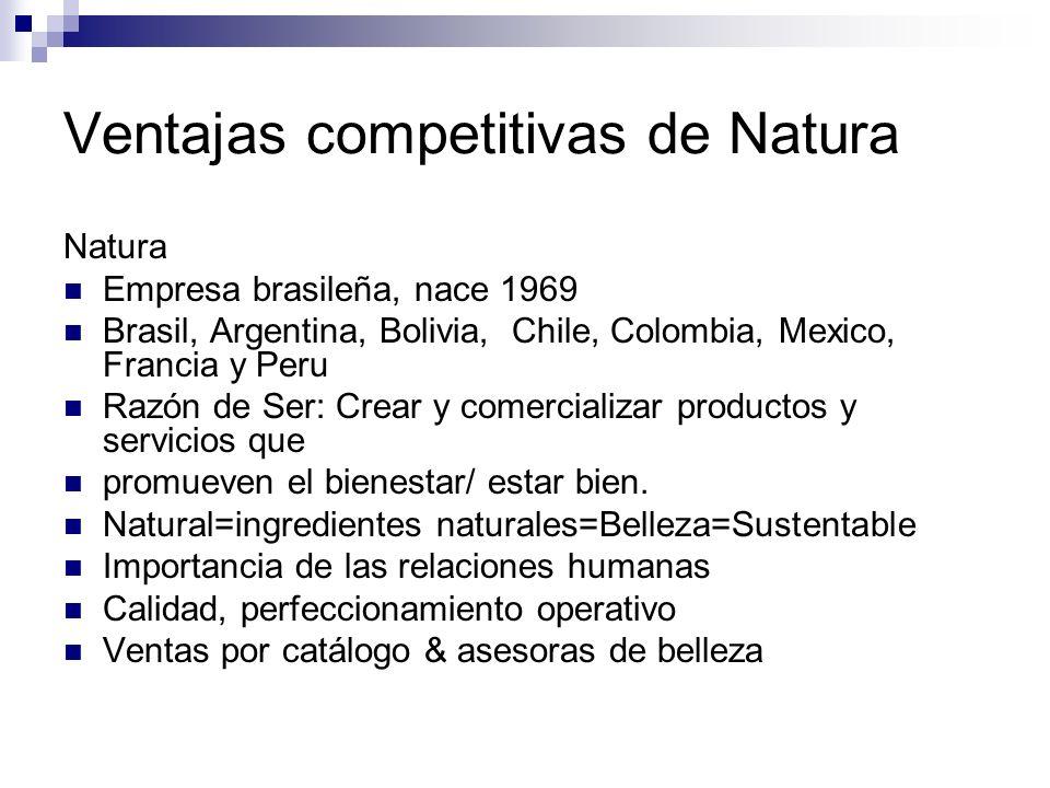 Ventajas competitivas de Natura