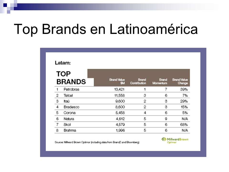 Top Brands en Latinoamérica