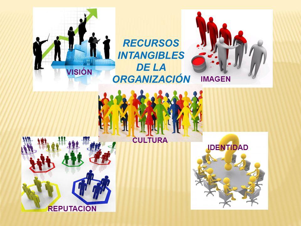 RECURSOS INTANGIBLES DE LA ORGANIZACIÓN