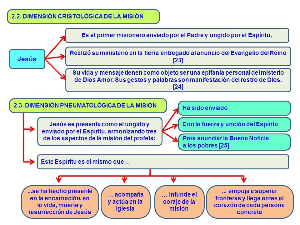 Jesús 2.2. DIMENSIÓN CRISTOLÓGICA DE LA MISIÓN