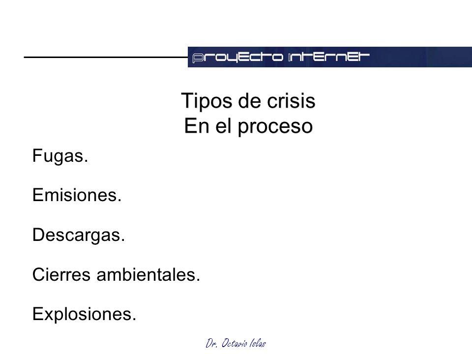 Tipos de crisis En el proceso
