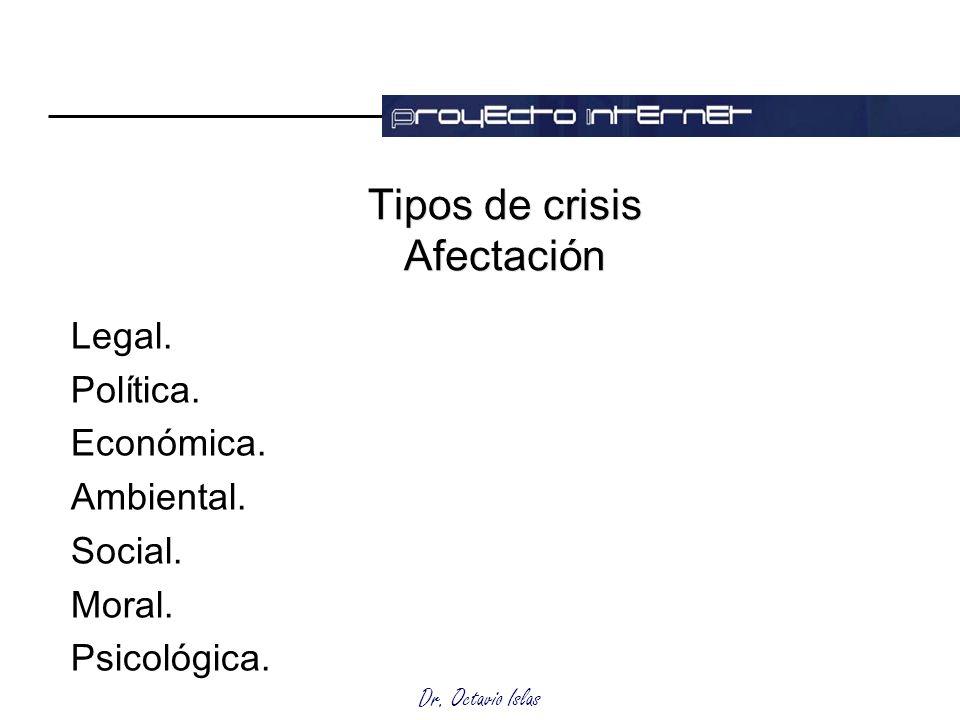 Tipos de crisis Afectación