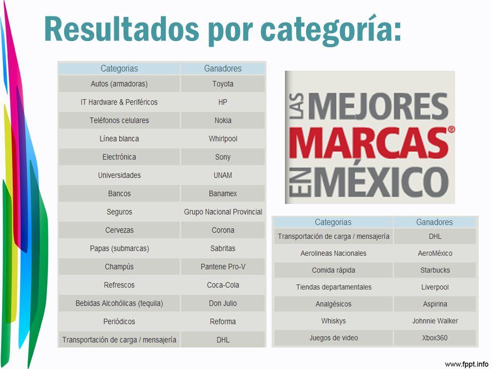 Resultados por categoría: