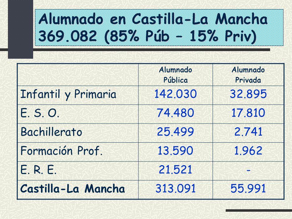Alumnado en Castilla-La Mancha 369.082 (85% Púb – 15% Priv)