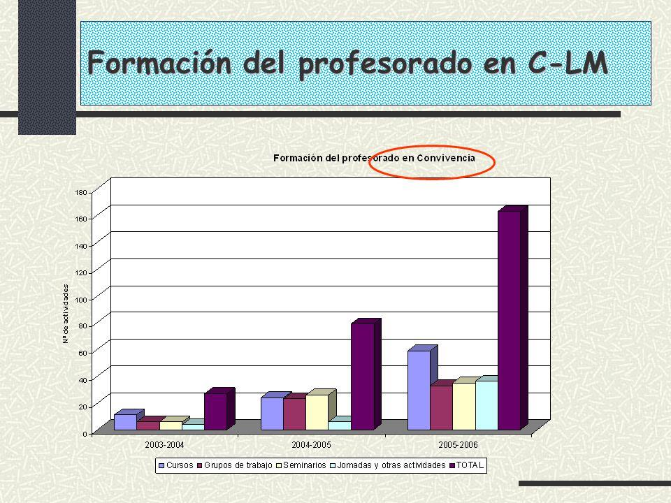 Formación del profesorado en C-LM