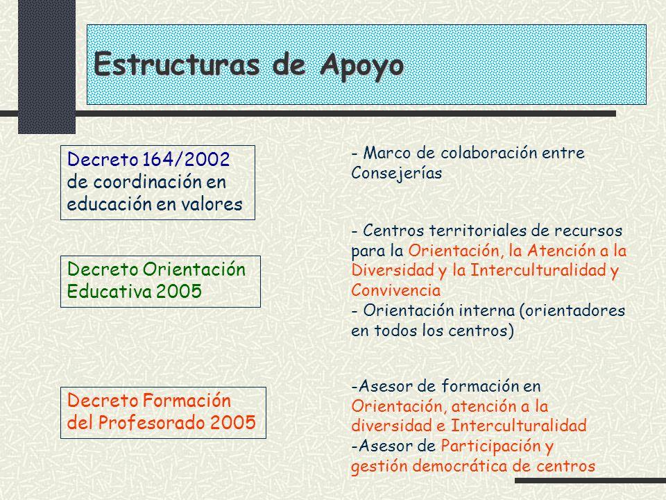 Estructuras de Apoyo - Marco de colaboración entre Consejerías. Decreto 164/2002 de coordinación en educación en valores.