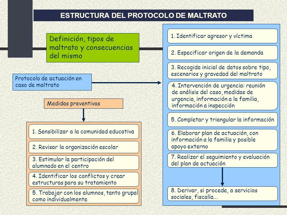 ESTRUCTURA DEL PROTOCOLO DE MALTRATO