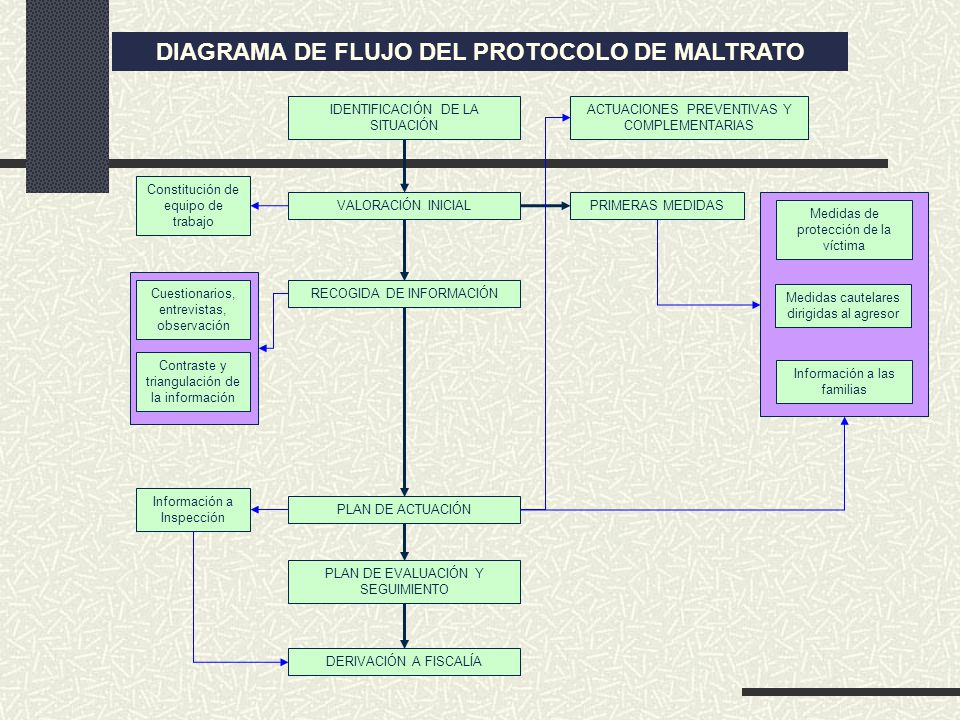 DIAGRAMA DE FLUJO DEL PROTOCOLO DE MALTRATO