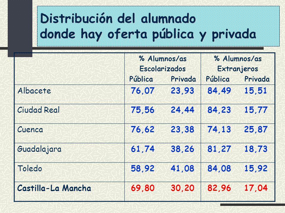 Distribución del alumnado donde hay oferta pública y privada