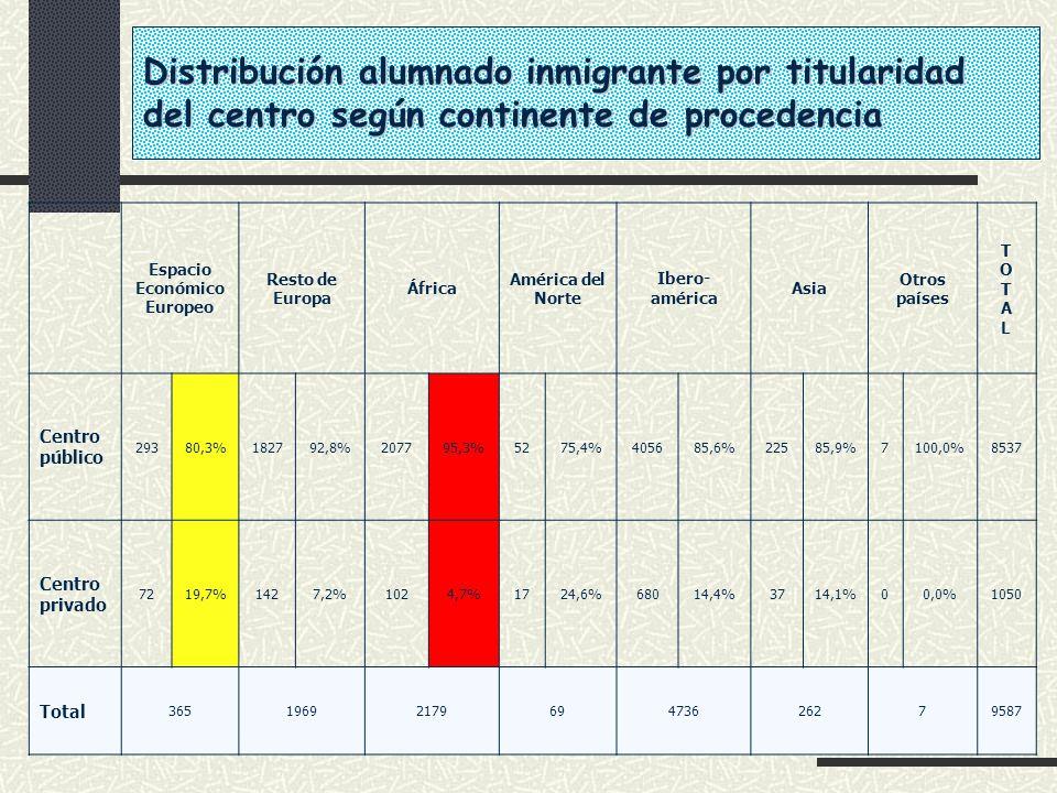 Distribución alumnado inmigrante por titularidad del centro según continente de procedencia