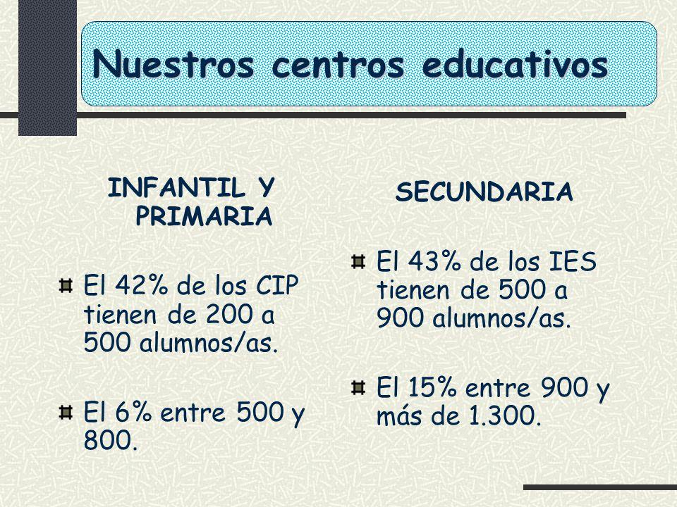 Nuestros centros educativos