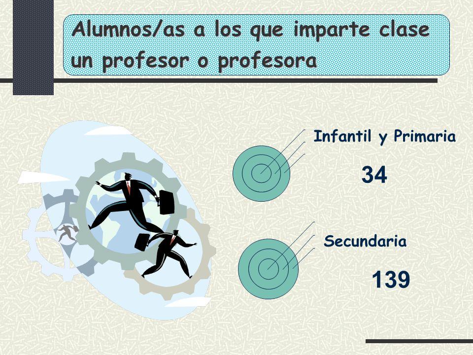 Alumnos/as a los que imparte clase un profesor o profesora