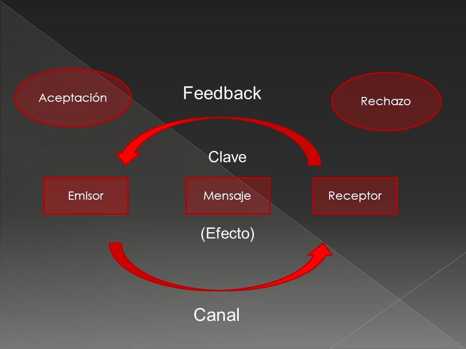 Feedback Canal Clave (Efecto) Aceptación Rechazo Emisor Mensaje