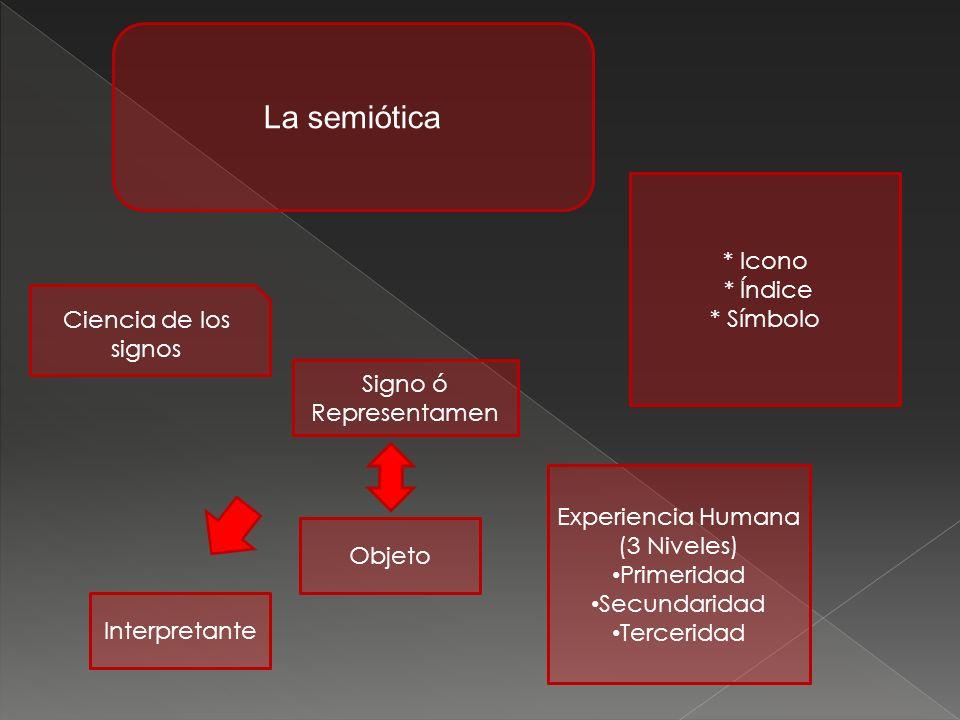 La semiótica * Icono * Índice * Símbolo Ciencia de los signos