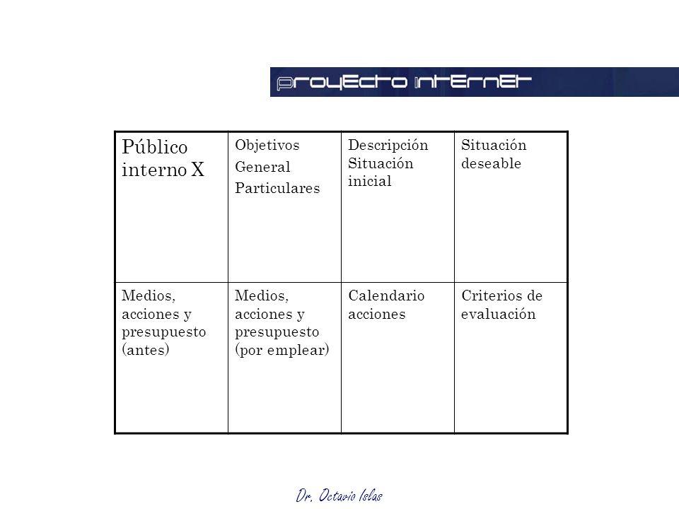 Matriz Público interno X Objetivos General Particulares