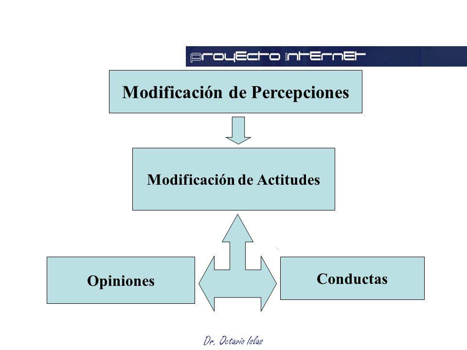 Modificación de Percepciones Modificación de Actitudes