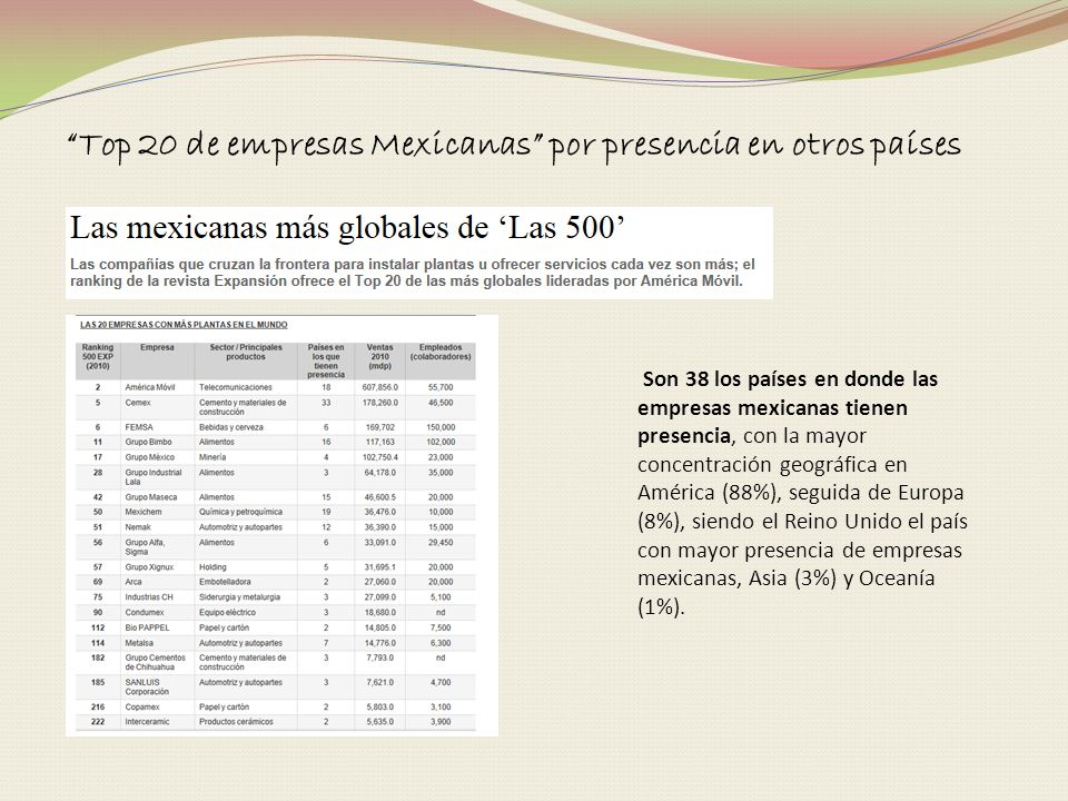 Top 20 de empresas Mexicanas por presencia en otros países