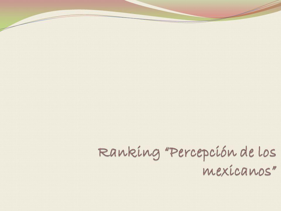 Ranking Percepción de los mexicanos