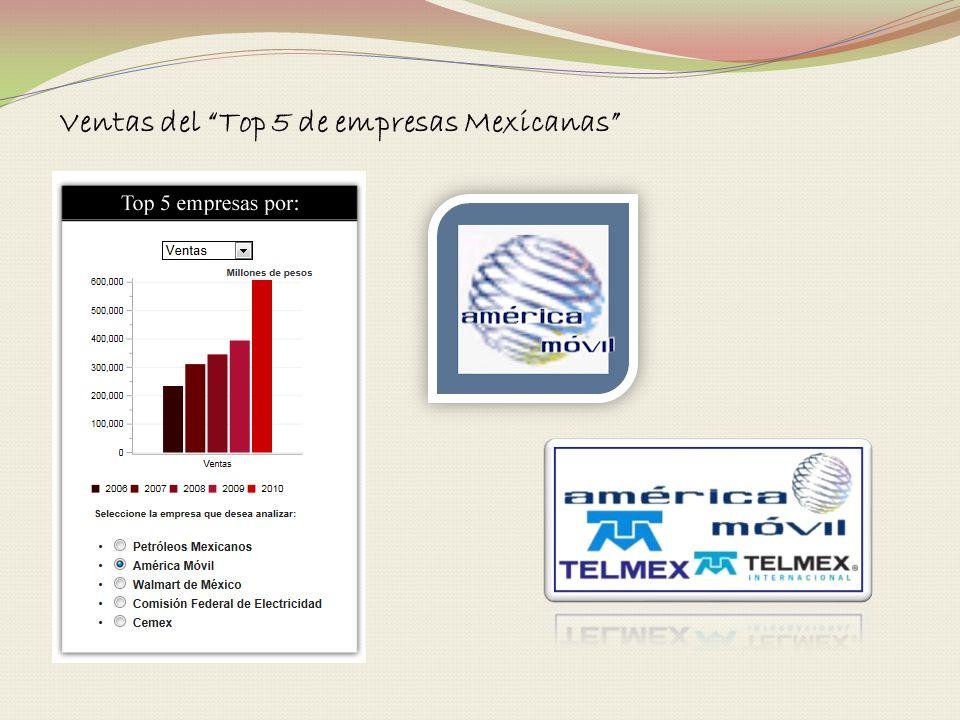 Ventas del Top 5 de empresas Mexicanas