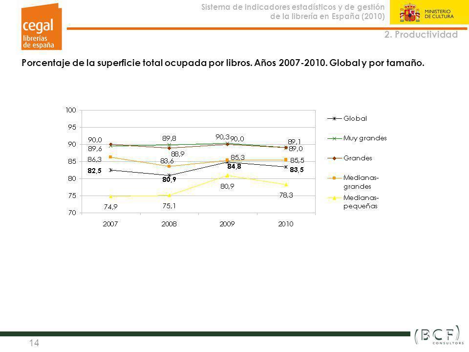 2. Productividad Porcentaje de la superficie total ocupada por libros.
