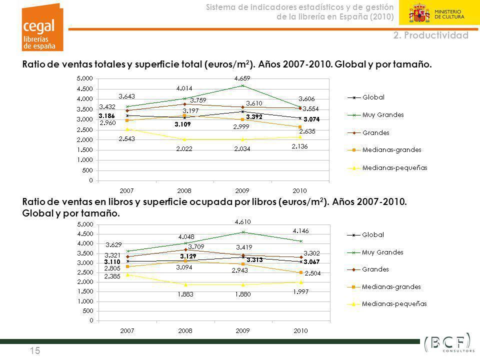 2. Productividad Ratio de ventas totales y superficie total (euros/m2). Años 2007-2010. Global y por tamaño.