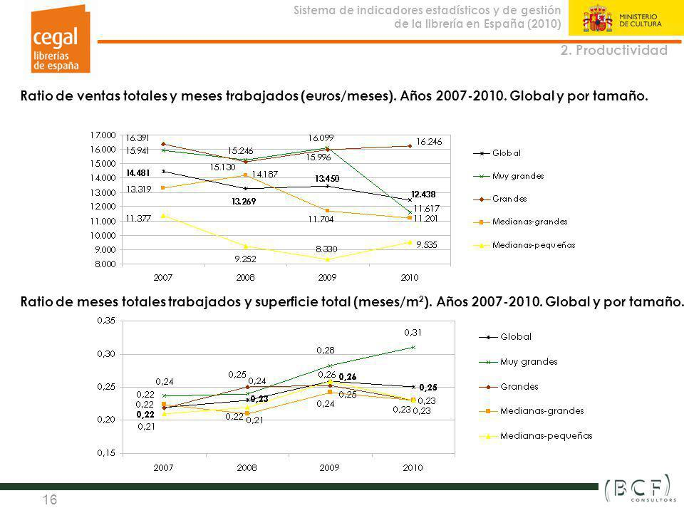 2. Productividad Ratio de ventas totales y meses trabajados (euros/meses). Años 2007-2010. Global y por tamaño.