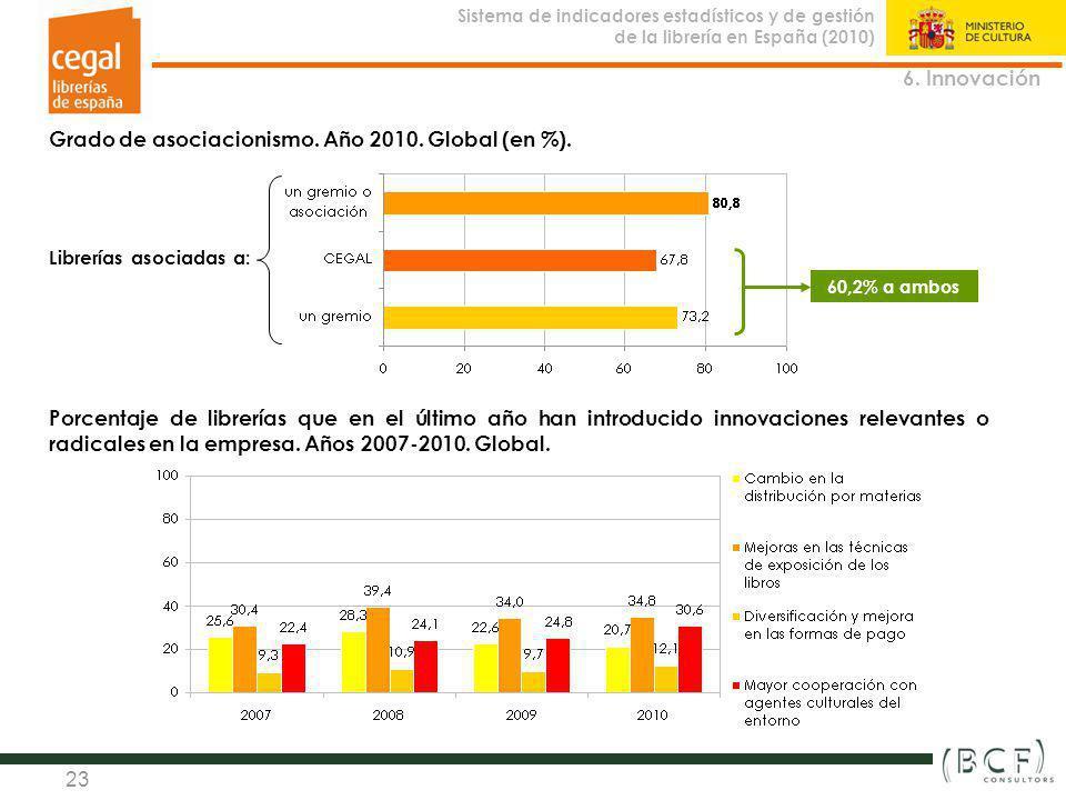 Grado de asociacionismo. Año 2010. Global (en %).