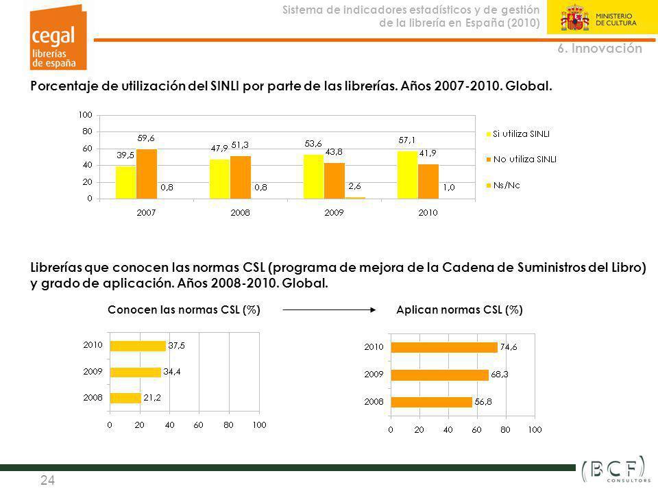 6. Innovación Porcentaje de utilización del SINLI por parte de las librerías. Años 2007-2010. Global.